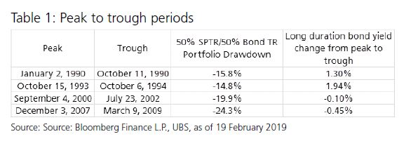 Stocks and bonds diversify most of the time UBS Global topics