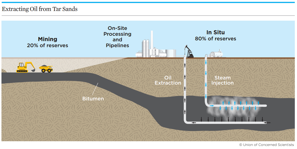 What Are Tar Sands? Union of Concerned Scientists