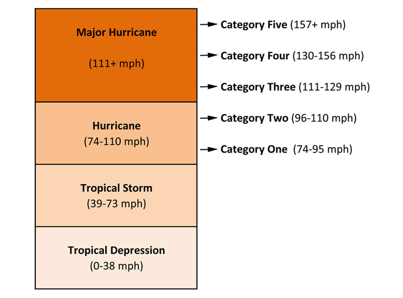 Hurricanes and Climate Change Union of Concerned Scientists