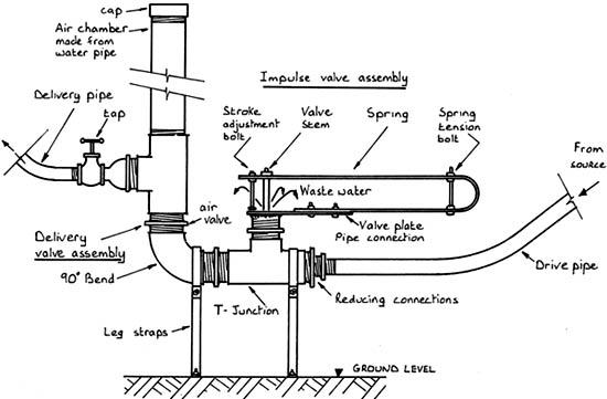 hydraulic ram pump 10