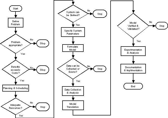 Simulation steps and criteria