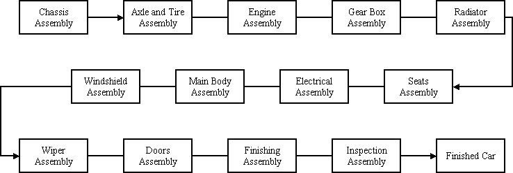 process flow chart for an assembly line