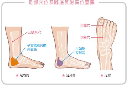女性必備!舒緩經痛急救5腳底穴道 | 蕃新聞
