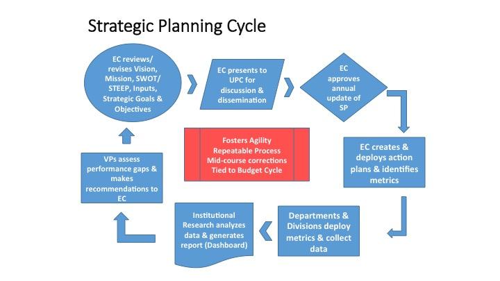 University of the Incarnate Word Strategic Plan - strategic plan