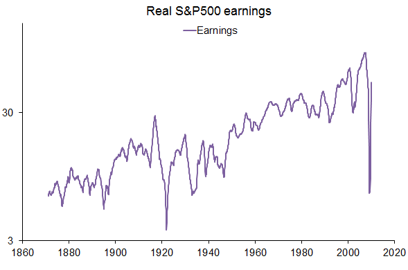 s and p 500 earnings