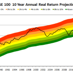 FTSE 100 CAPE valuation and projection - 2014 06