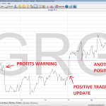 Selling greggs plc chart 2014 10