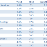 Defensive sector by dividend yield 2015 06