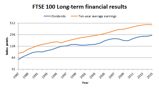 FTSE 100 earnings and dividends 2016 01