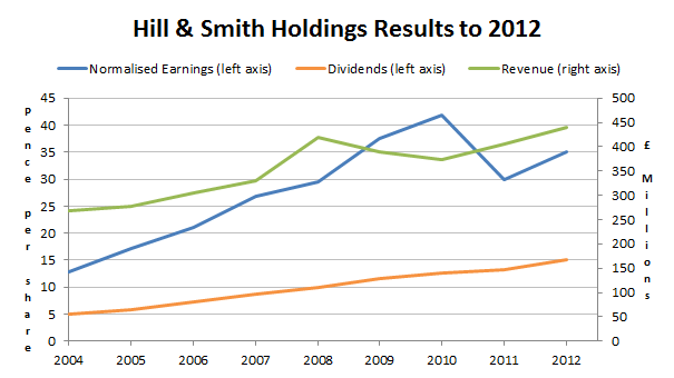 Hill and Smith holdings results to 2012