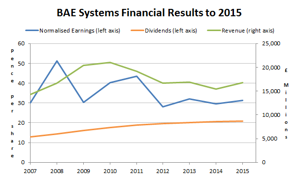 BAE Systems plc results to 2015