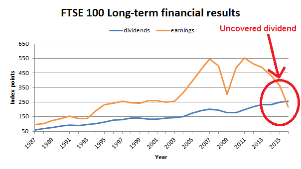FTSE 100 earnings and dividends - 2016 06