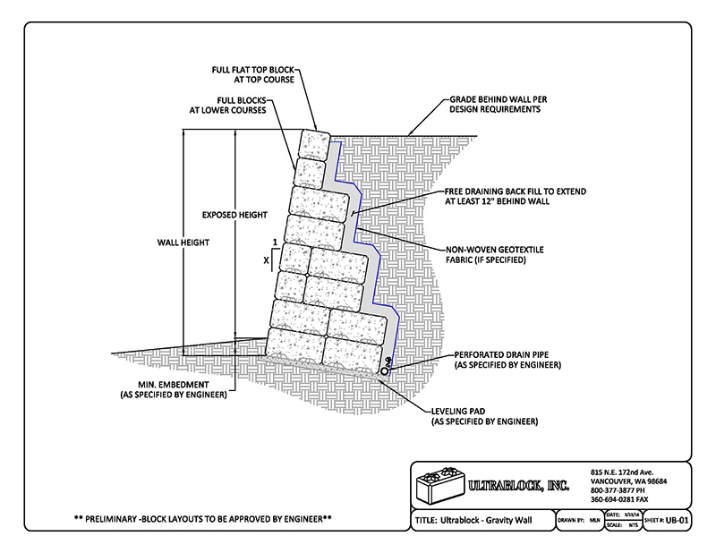 Block Retaining Wall Design Manualchannel block retaining walls