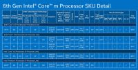 What to expect from Skylake laptops - Skylake Y, U and H ...