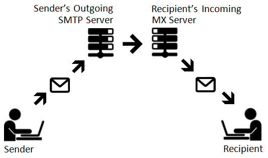 diagram besides how does email work diagram on mail server diagram