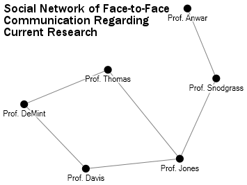 "Social Network of Face-to-Face Communication Regarding Current Research, intended to illustrate relations studied in Noah Friedkin's 1983 ""Horizons of Observability"" paper"