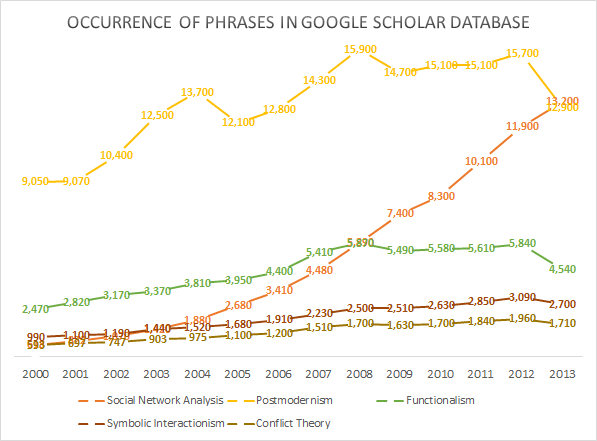 "Occurrence of Paradigmatic Phrases, including ""Social Network Analysis,"" in Google Scholar Database from 2000 to 2013"
