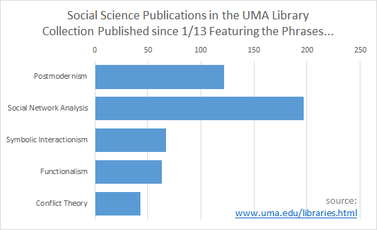Social Science Publications in the UMA Library Collection Published since 2000 Featuring these Phrases...