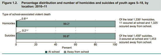 Bureau of Justice Statistics: More than 99% of child murders and suicides happen outside of school