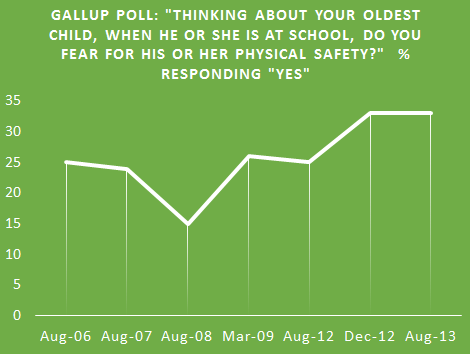 Gallup Poll Question: Thinking about your oldest child, when he or she is at school, do you fear for his or her physical safety?