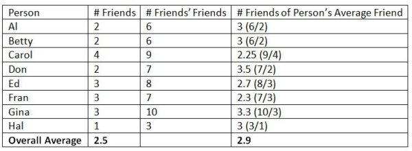 A table adding up friends, friends of friends, and averages for each of these in a social network.