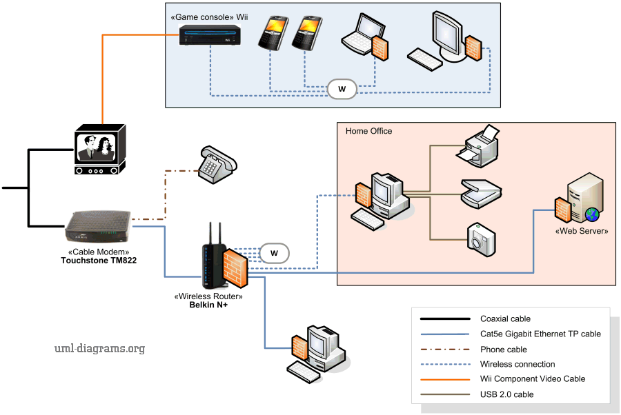 fast home network wiring diagram