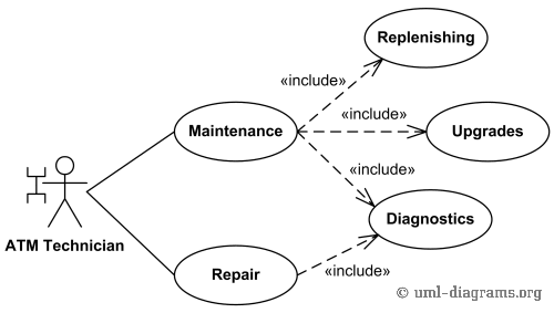text uml diagram