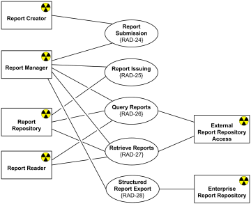 state diagram insurance