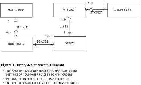 Comparison of Diagramming Tools