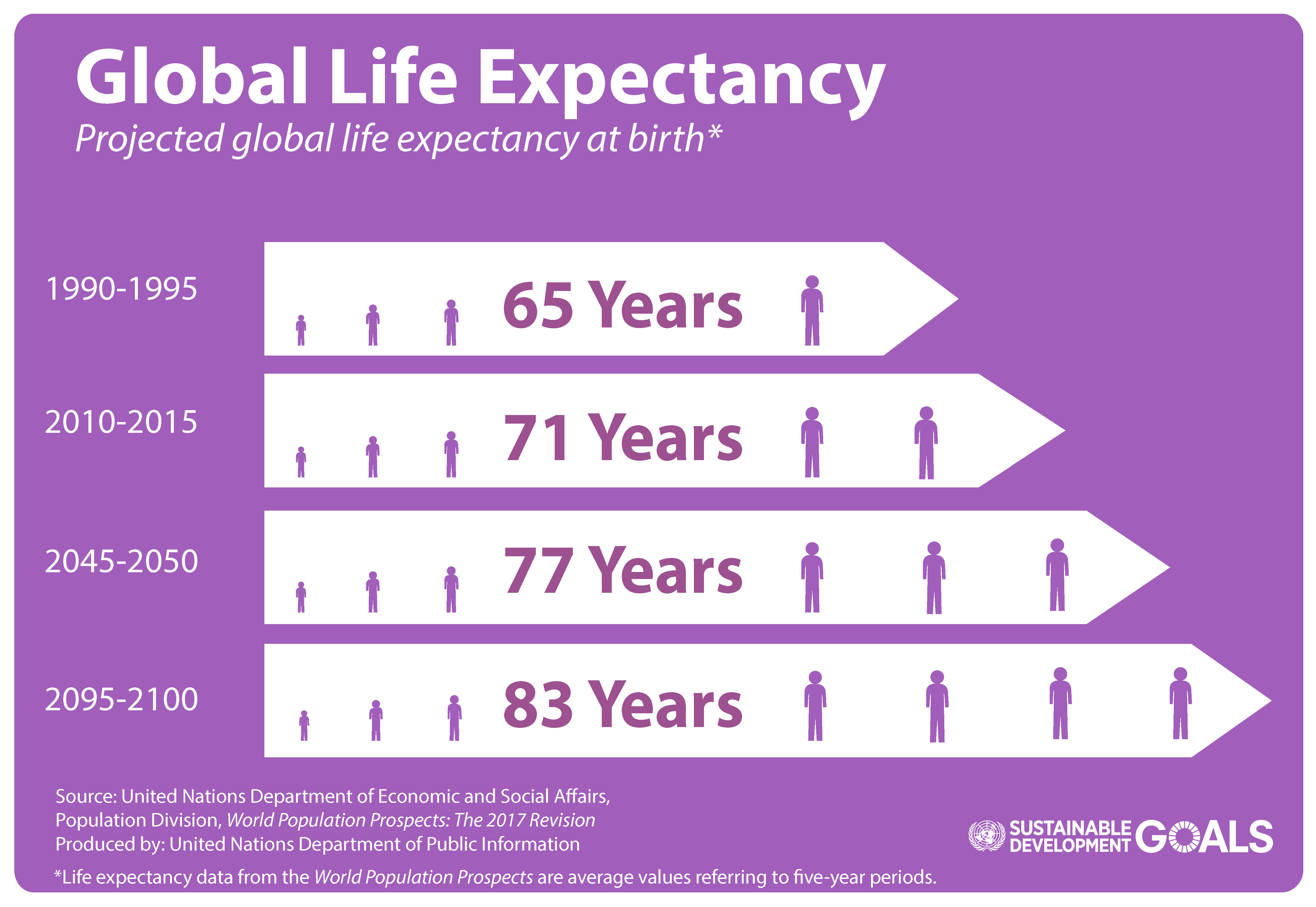 World Population Prospects 2017 Revision Global Life