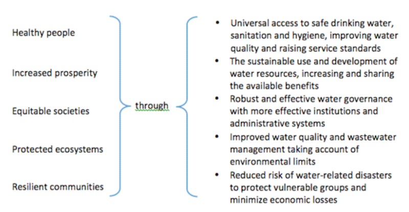 Water And Sustainable Development International Decade