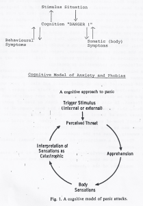 Cognitive Model of Anxiety, phobias and panic attacks