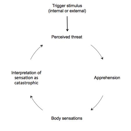 Anxiety Vicious Circle