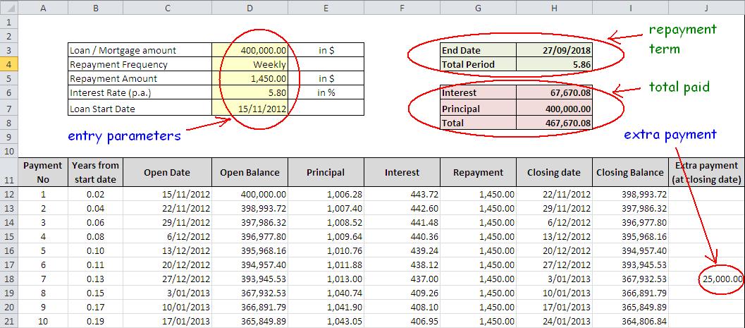 loan repayment schedule calculator