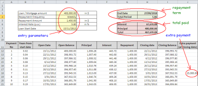 Top Amortization Schedule and Loan Repayment Excel Calculator   Uncle Finance