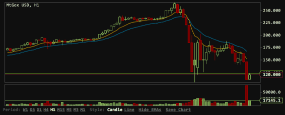 bitcoin-crash-mt-gox