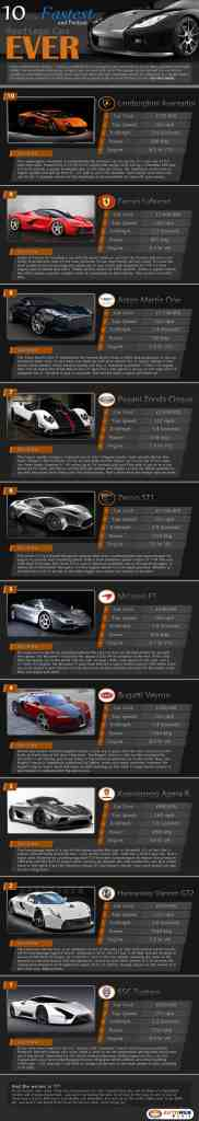 Supercars-Infographic