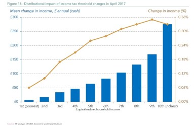 Distributional impact of income tax threshold changes in April 2017