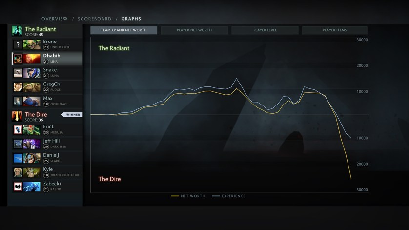 Nifty graphs to help your team determine where exactly your game went to sh**. (Image courtesy of Dota2.com)