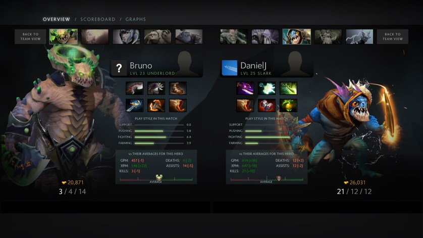 Overview provides the team a number of useful statistics to see whether each hero performed their role well. (Image courtesy of Dota2.com)