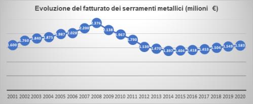 Rapporto 2019 serramenti metallici