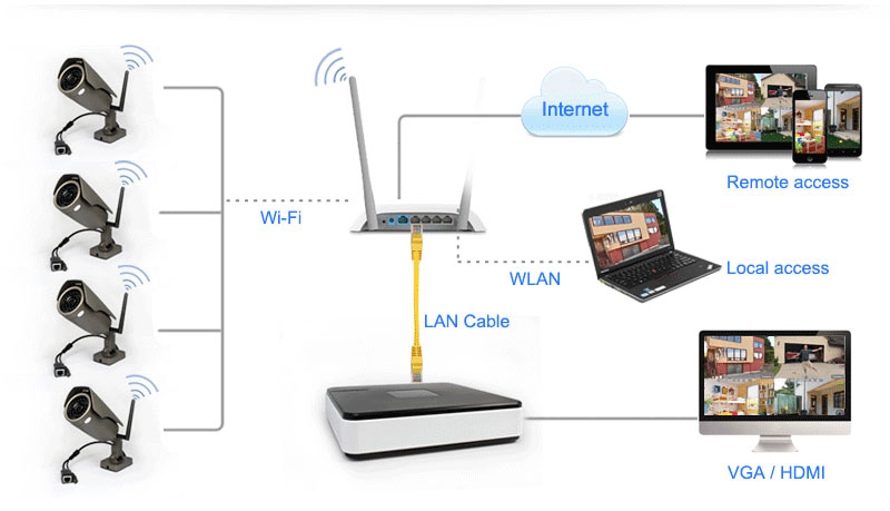 4CH Wi-Fi Mini NVR Kit for Home/Office