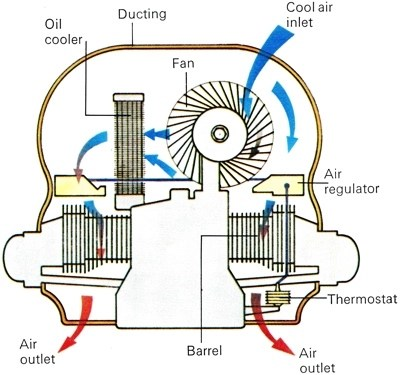 Air-Cooled Engine How It Works