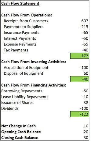 Topic 7 - Cashflow Statements (1) Direct Method - Uni Study Guides - cash flow statement