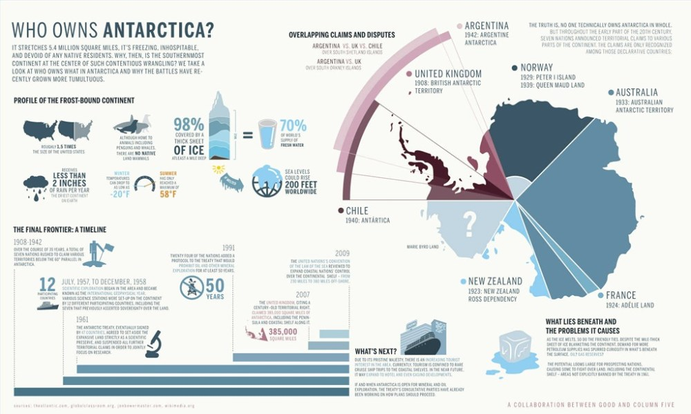 Who-owns-antarctica
