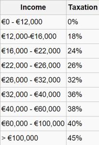 Tabla de impuestos sobre la renta en Grecia [Wikipedia]