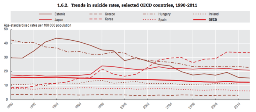 Evolución de la tasa de suicidios en varios países de la OCDE. Fuente: OCDE