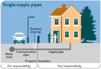 United Utilities - Water Supply Pipes
