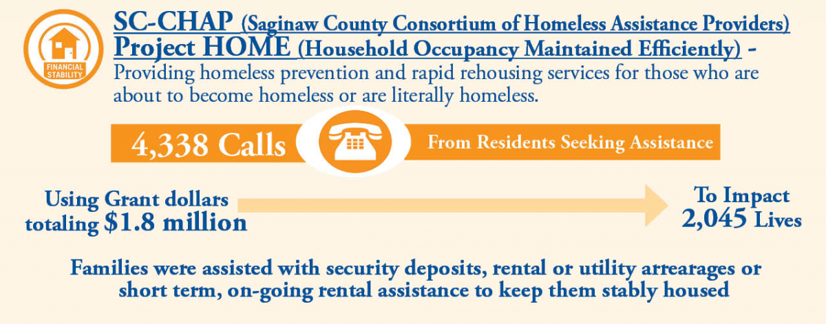 Project HOME United Way of Saginaw County - rental assistance form
