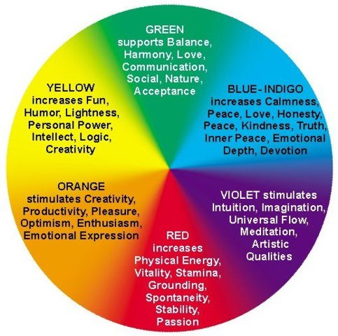 Color Meanings  Symbolism Spiritual Meaning of Colors